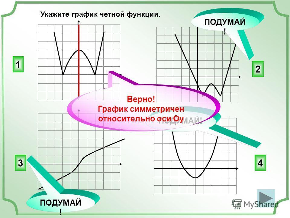 Укажите график четной функции. 1 2 34 ПОДУМАЙ! Верно! График симметричен относительно оси Оу ПОДУМАЙ !