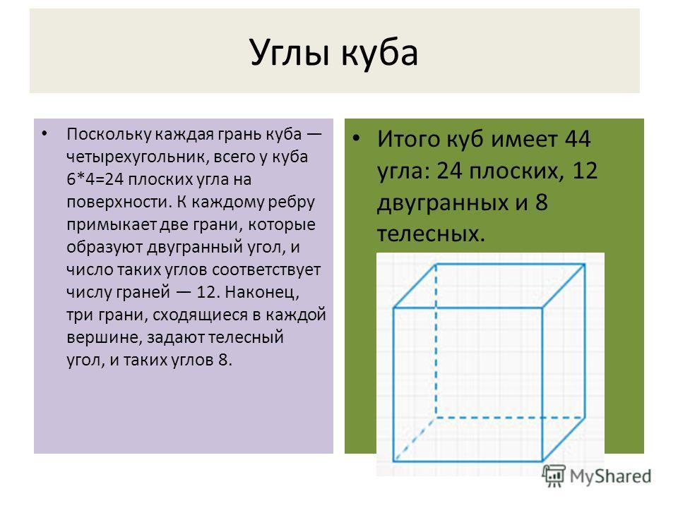Углы куба Поскольку каждая грань куба четырехугольник, всего у куба 6*4=24 плоских угла на поверхности. К каждому ребру примыкает две грани, которые образуют двугранный угол, и число таких углов соответствует числу граней 12. Наконец, три грани, сход