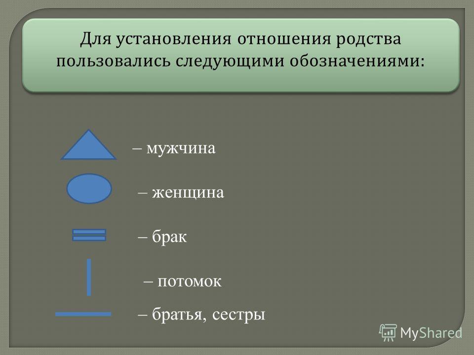 Для установления отношения родства пользовались следующими обозначениями : – мужчина – женщина – брак – потомок – братья, сестры