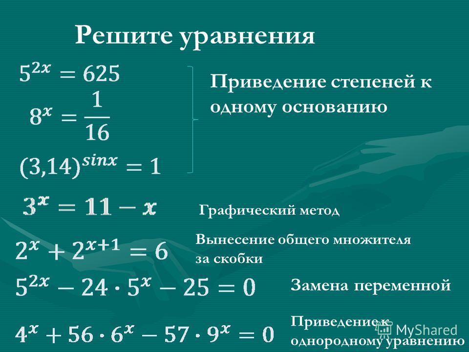 Решите уравнения Приведение степеней к одному основанию Вынесение общего множителя за скобки Замена переменной Приведение к однородному уравнению Графический метод