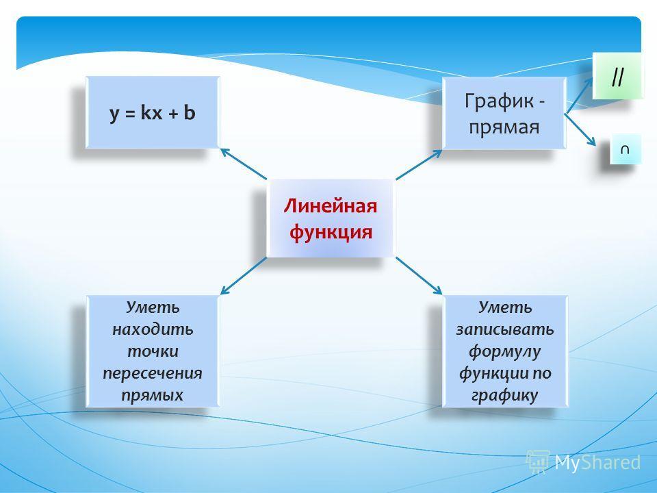 Линейная функция График - прямая Уметь записывать формулу функции по графику y = kх + b Уметь находить точки пересечения прямых //