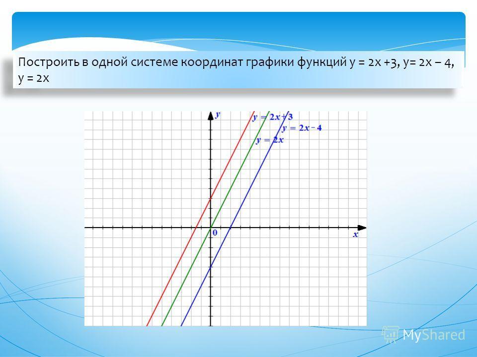 Построить в одной системе координат графики функций у = 2х +3, у= 2х – 4, у = 2х