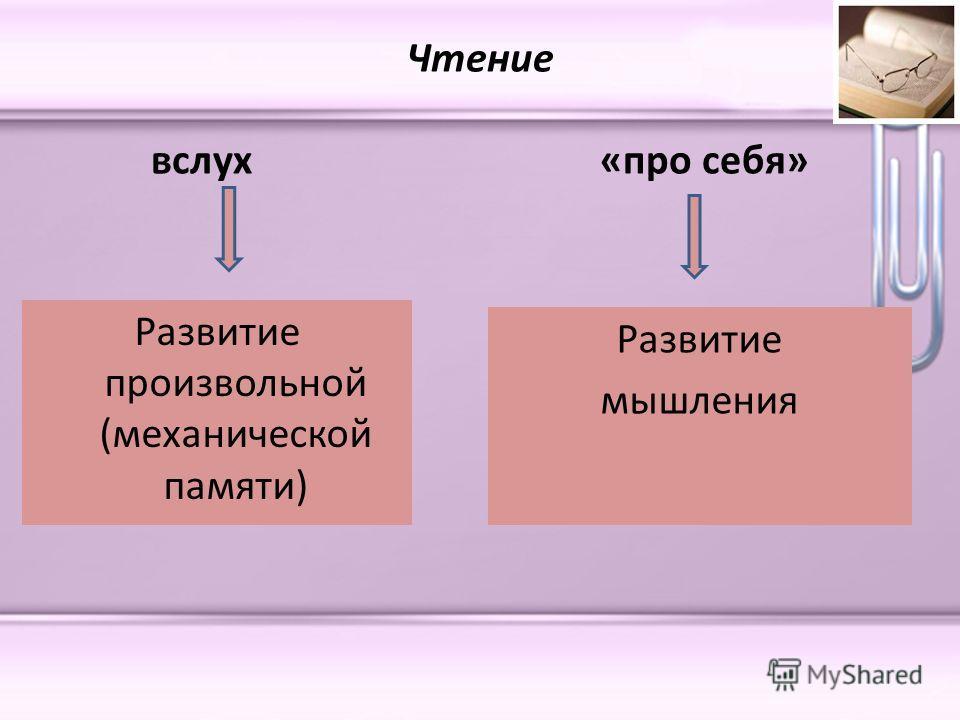 Чтение вслух «про себя» Развитие произвольной (механической памяти) Развитие мышления