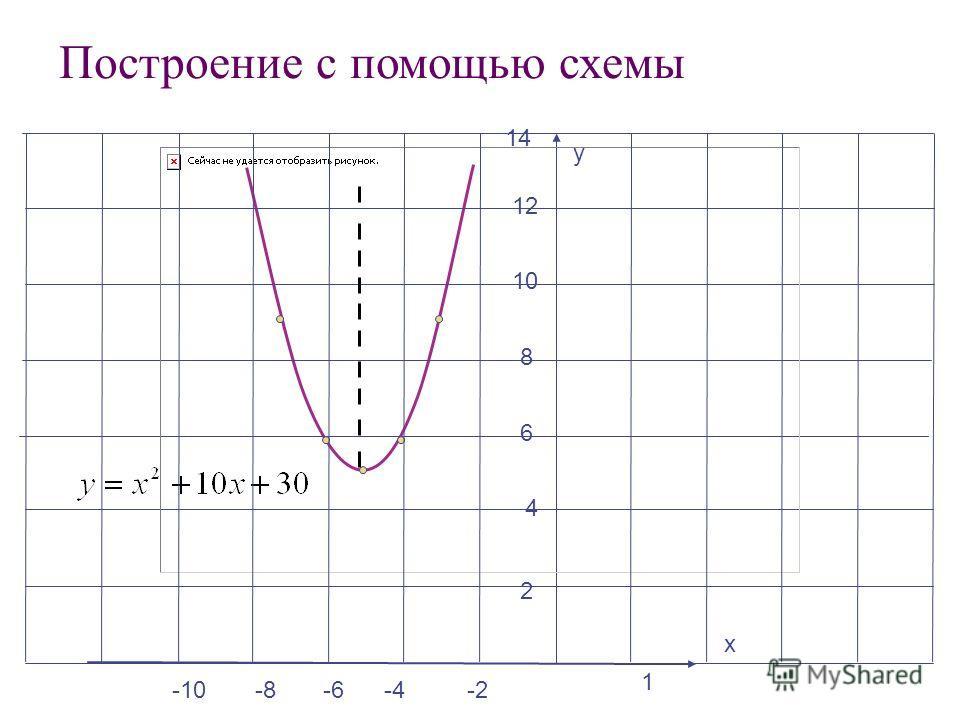 -2 1 у х 8 4 2 6 -6-4 10 12 14 -8-10 Построение с помощью схемы