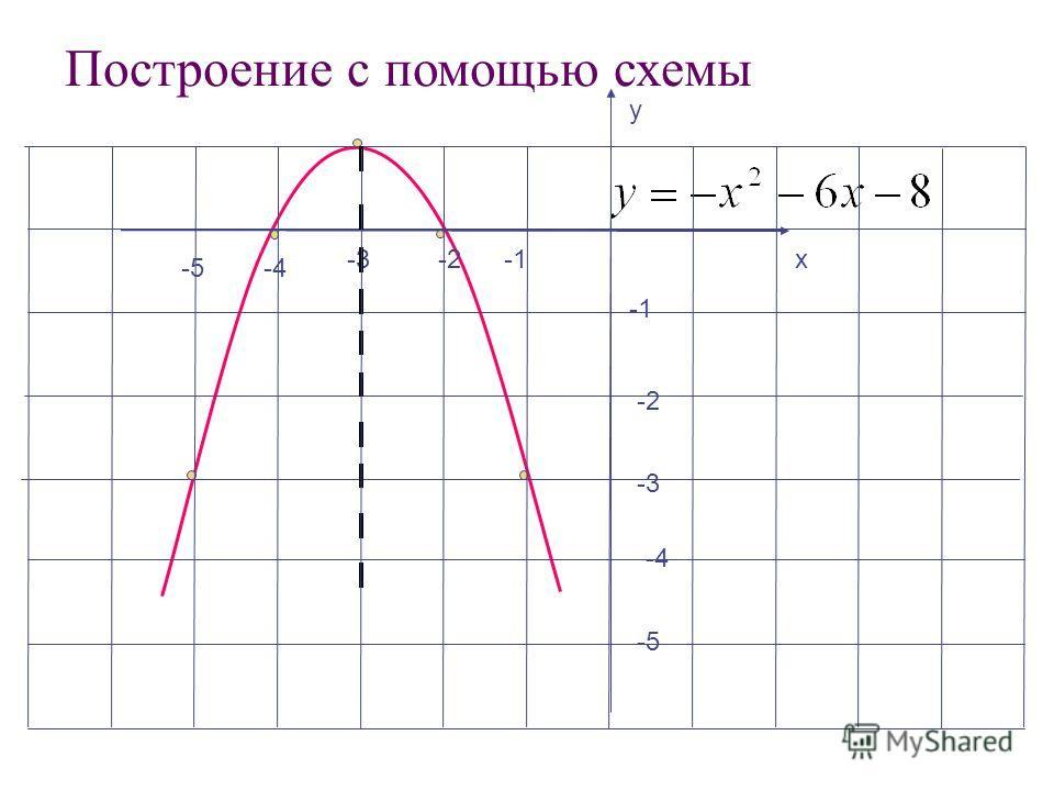 -4 у х -2 -5 -3-2 -3 -4-5 Построение с помощью схемы