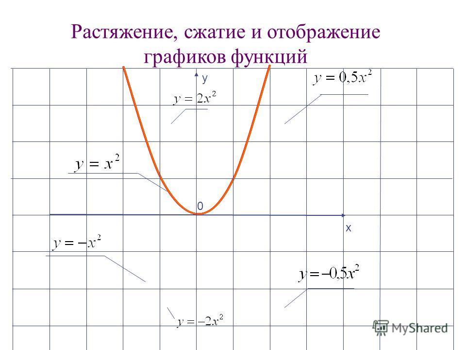 у х 0 Растяжение, сжатие и отображение графиков функций