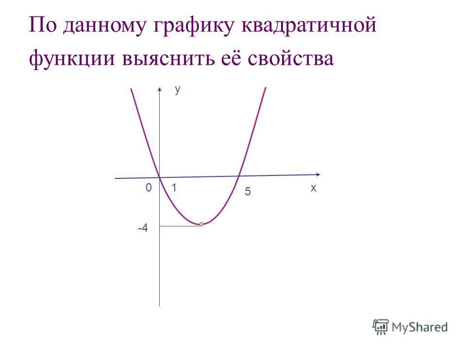 1 у х0 5 -4 По данному графику квадратичной функции выяснить её свойства