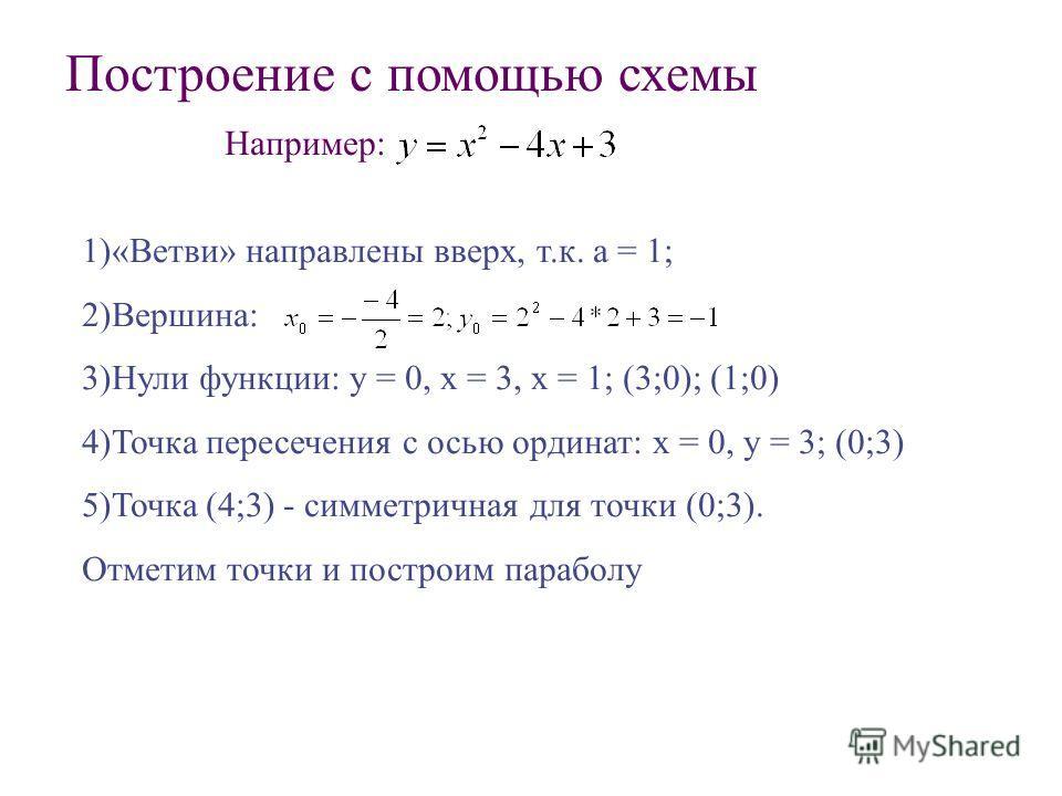 1)«Ветви» направлены вверх, т.к. а = 1; 2)Вершина: 3)Нули функции: у = 0, х = 3, х = 1; (3;0); (1;0) 4)Точка пересечения с осью ординат: х = 0, у = 3; (0;3) 5)Точка (4;3) - симметричная для точки (0;3). Отметим точки и построим параболу Построение с