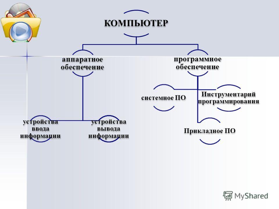 КОМПЬЮТЕР аппаратное обеспечение устройства ввода информации программное обеспечение системное ПО Инструментарий программирования Прикладное ПО устройства вывода информации