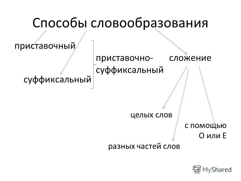 Способы словообразования приставочный приставочно- сложение суффиксальный суффиксальный целых слов с помощью О или Е разных частей слов