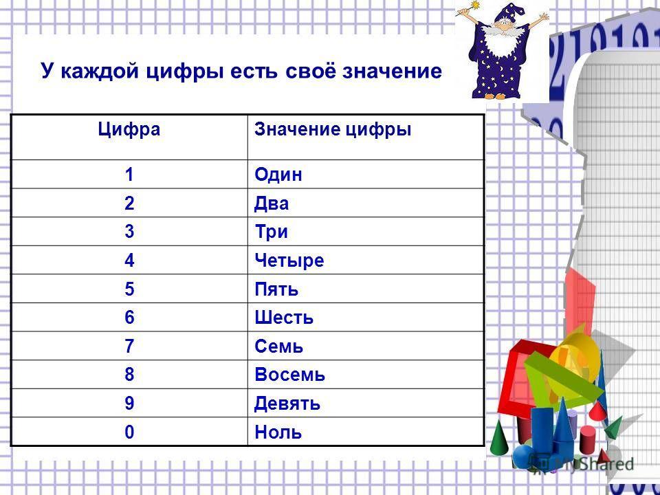 У каждой цифры есть своё значение ЦифраЗначение цифры 1Один 2Два 3Три 4Четыре 5Пять 6Шесть 7Семь 8Восемь 9Девять 0Ноль