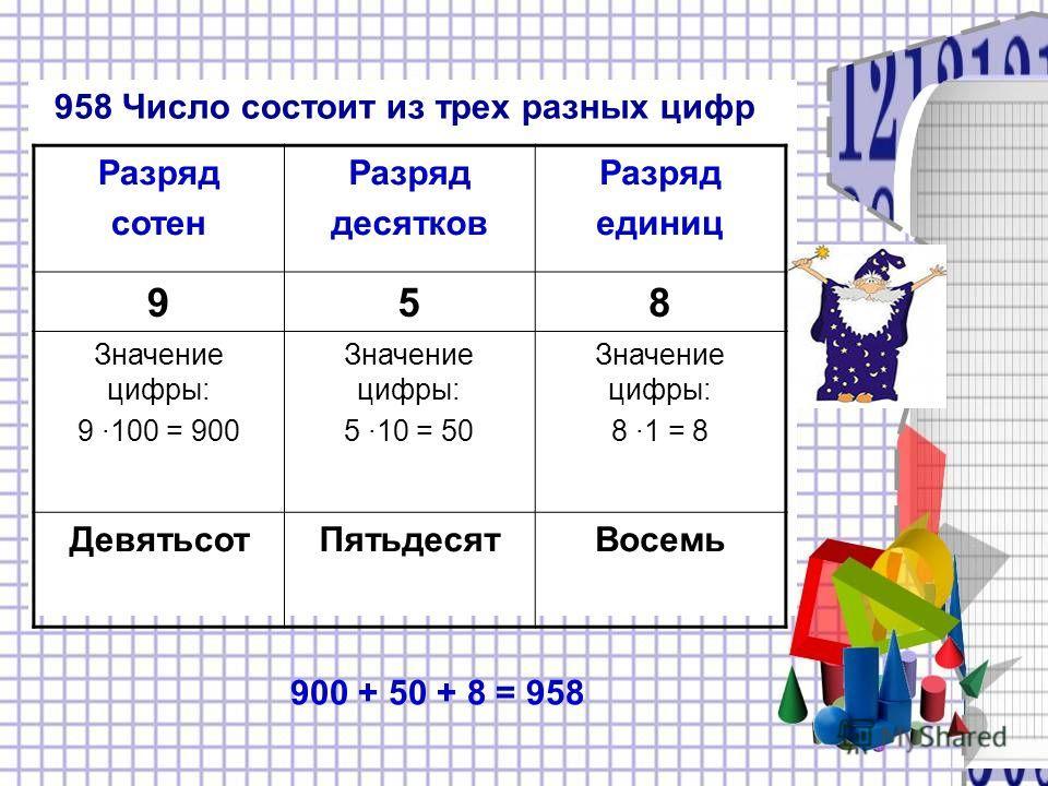 958 Число состоит из трех разных цифр Разряд сотен Разряд десятков Разряд единиц 958 Значение цифры: 9 ·100 = 900 Значение цифры: 5 ·10 = 50 Значение цифры: 8 ·1 = 8 ДевятьсотПятьдесятВосемь 900 + 50 + 8 = 958