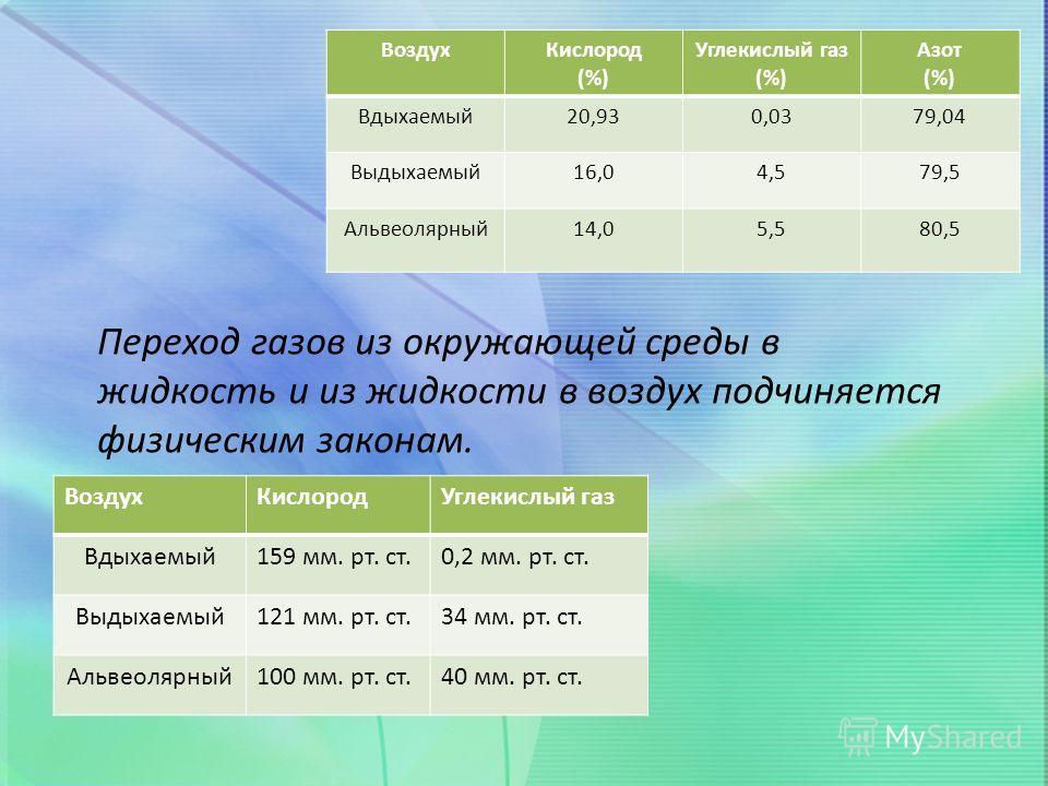 ВоздухКислород (%) Углекислый газ (%) Азот (%) Вдыхаемый20,930,0379,04 Выдыхаемый16,04,579,5 Альвеолярный14,05,580,5 ВоздухКислородУглекислый газ Вдыхаемый159 мм. рт. ст.0,2 мм. рт. ст. Выдыхаемый121 мм. рт. ст.34 мм. рт. ст. Альвеолярный100 мм. рт.