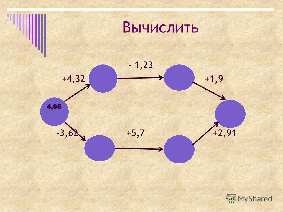 Вычислить - 1,23 +4,32 +1,9 -3,62 +5,7 +2,91 4,95