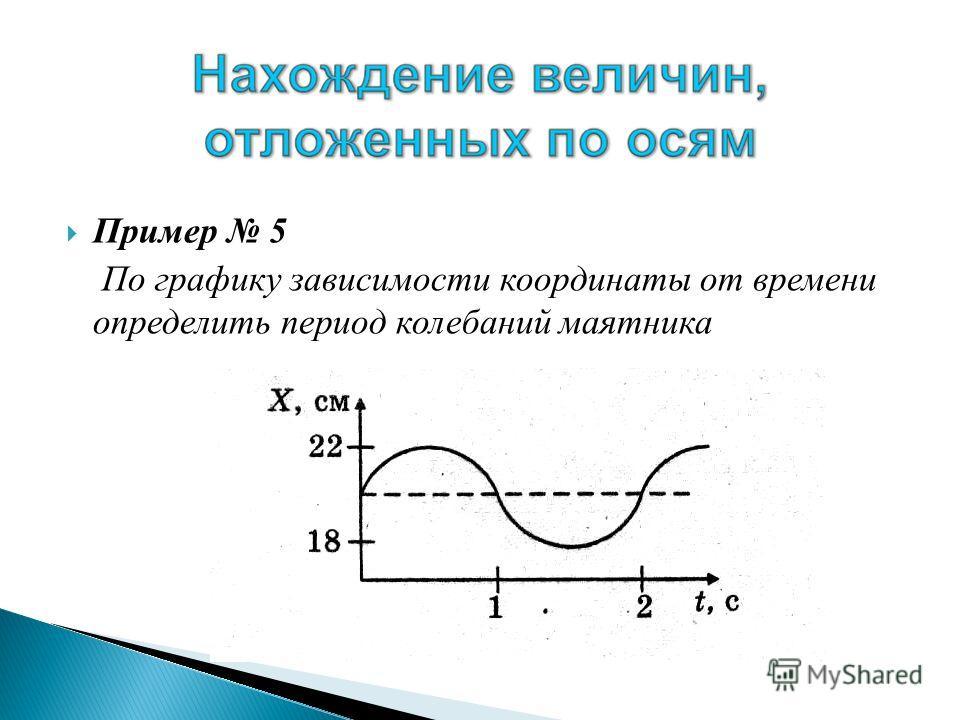 Пример 5 По графику зависимости координаты от времени определить период колебаний маятника