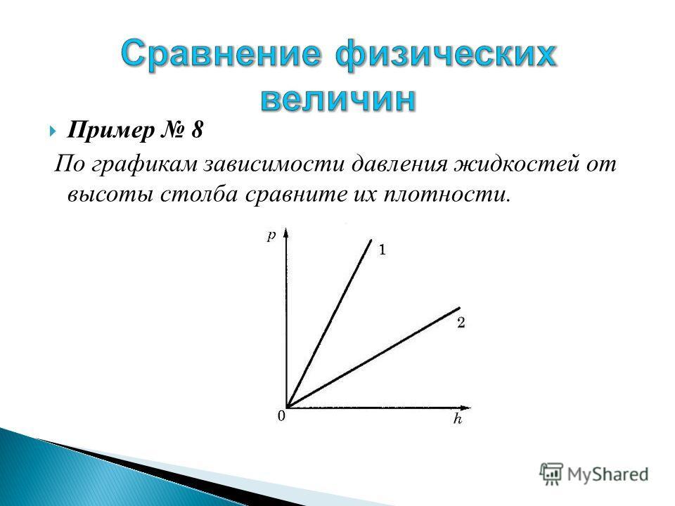 Пример 8 По графикам зависимости давления жидкостей от высоты столба сравните их плотности.