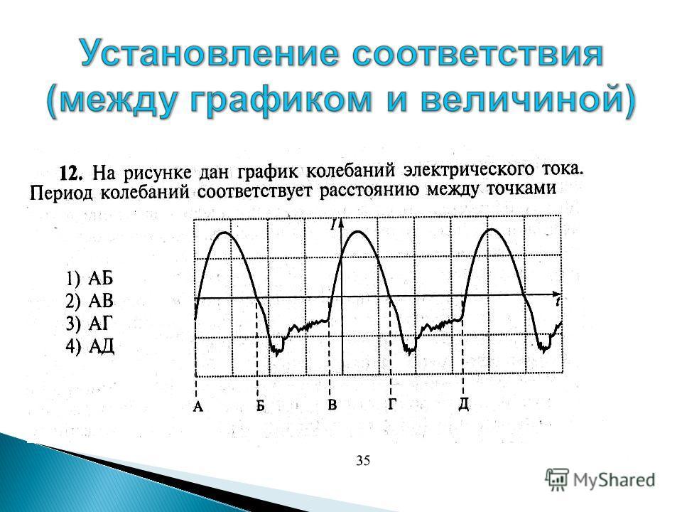 Пример 12 На рисунке представлен график волны вдоль упругого шнура, в некоторый момент времени. Длина волны соответствует расстоянию: 1) АВ 2) АС 3) АД 4) АЕ