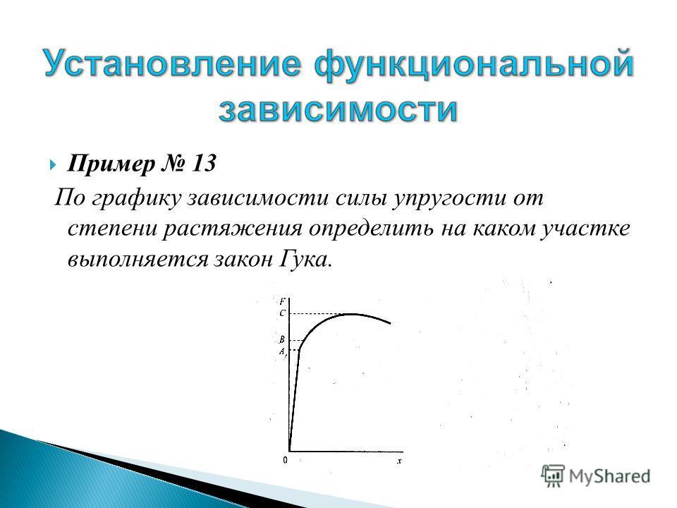 Пример 13 По графику зависимости силы упругости от степени растяжения определить на каком участке выполняется закон Гука.