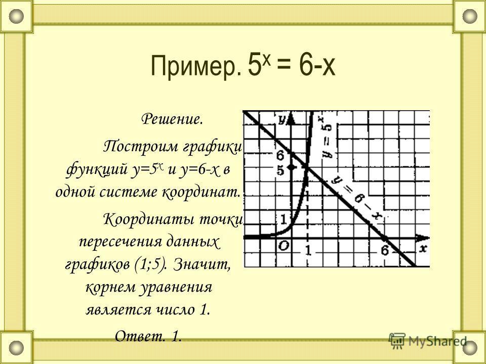 Пример. 5 x = 6-x Решение. Построим графики функций y=5 x и y=6-x в одной системе координат. Координаты точки пересечения данных графиков (1;5). Значит, корнем уравнения является число 1. Ответ. 1.