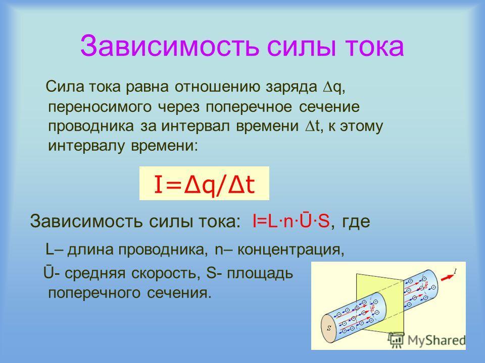 Зависимость силы тока Сила тока равна отношению заряда q, переносимого через поперечное сечение проводника за интервал времени t, к этому интервалу времени: Зависимость силы тока: I=L·n·Ū·S, где L– длина проводника, n– концентрация, Ū- средняя скорос