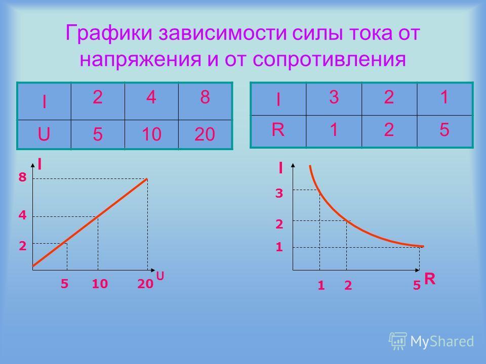 Графики зависимости силы тока от напряжения и от сопротивления I 248 U51020 I 321 R125 I U I R 4 8 2 51020 3 1 2 125