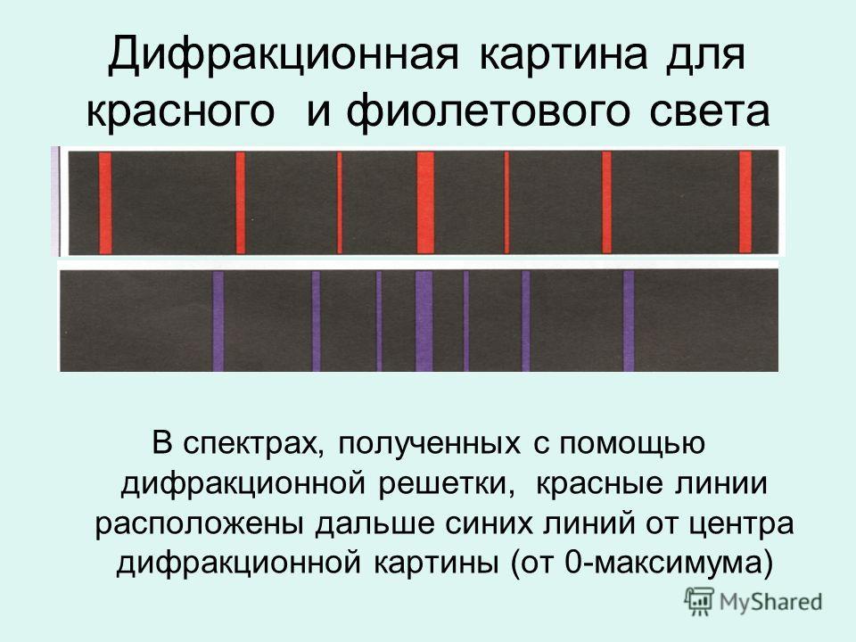 Дифракционная картина для красного и фиолетового света В спектрах, полученных с помощью дифракционной решетки, красные линии расположены дальше синих линий от центра дифракционной картины (от 0-максимума)