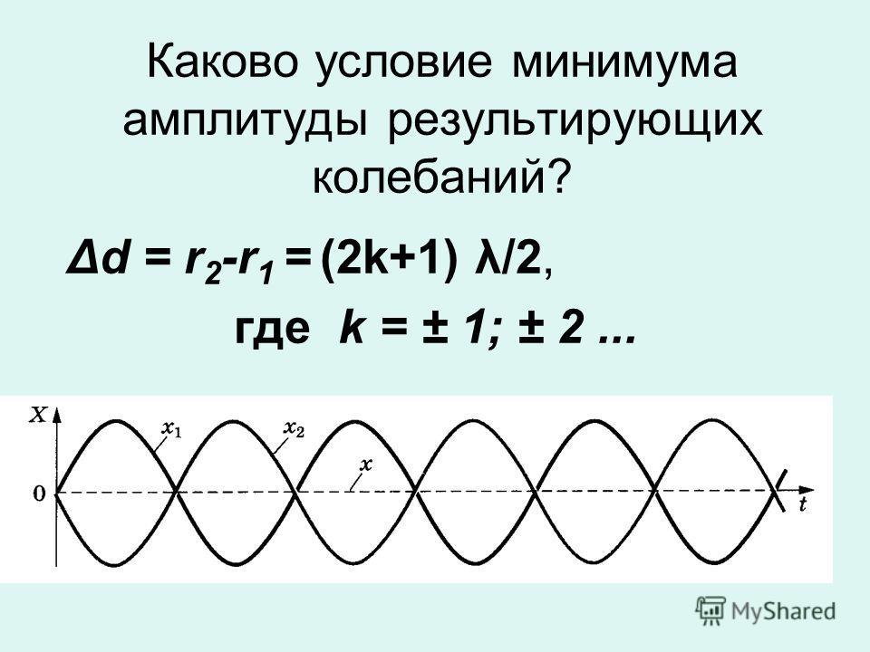 Каково условие минимума амплитуды результирующих колебаний? Δd = r 2 -r 1 = (2k+1) λ/2, где k = ± 1; ± 2...