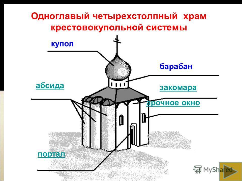 купол барабан закомара абсида портал арочное окно Одноглавый четырехстолпный храм крестовокупольной системы