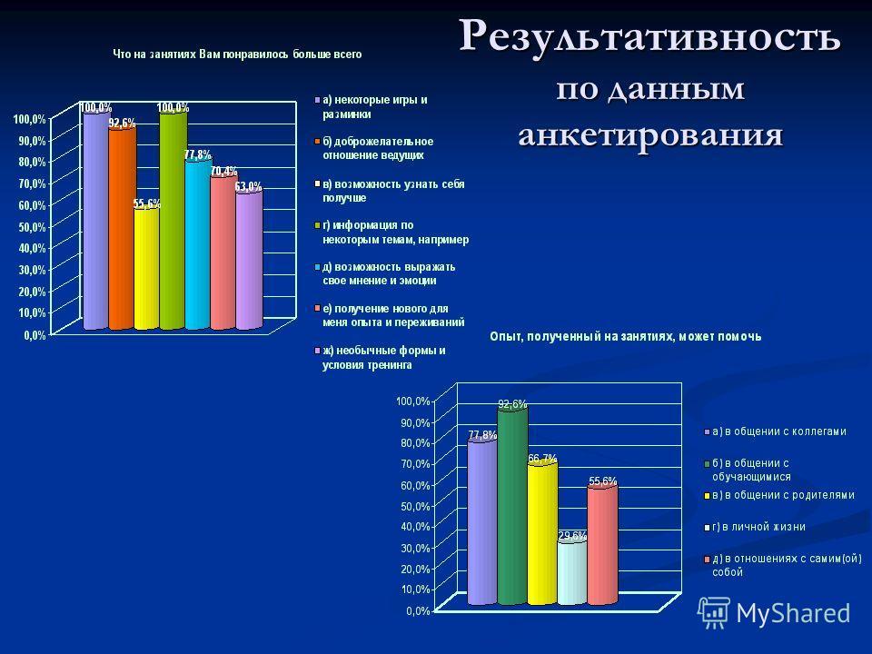 Результативность по данным анкетирования