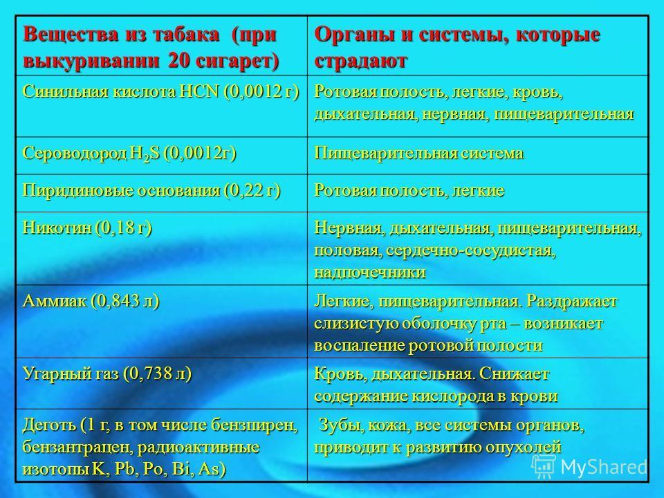 Вещества из табака (при выкуривании 20 сигарет) Органы и системы, которые страдают Синильная кислота HCN (0,0012 г) Ротовая полость, легкие, кровь, дыхательная, нервная, пищеварительная Сероводород H 2 S (0,0012г) Пищеварительная система Пиридиновые