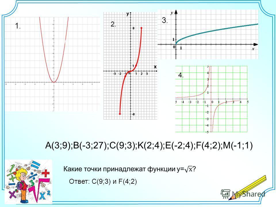1.1. 2. 3.3. 4. A(3;9);B(-3;27);C(9;3);K(2;4);E(-2;4);F(4;2);M(-1;1) Ответ: С(9;3) и F(4;2)