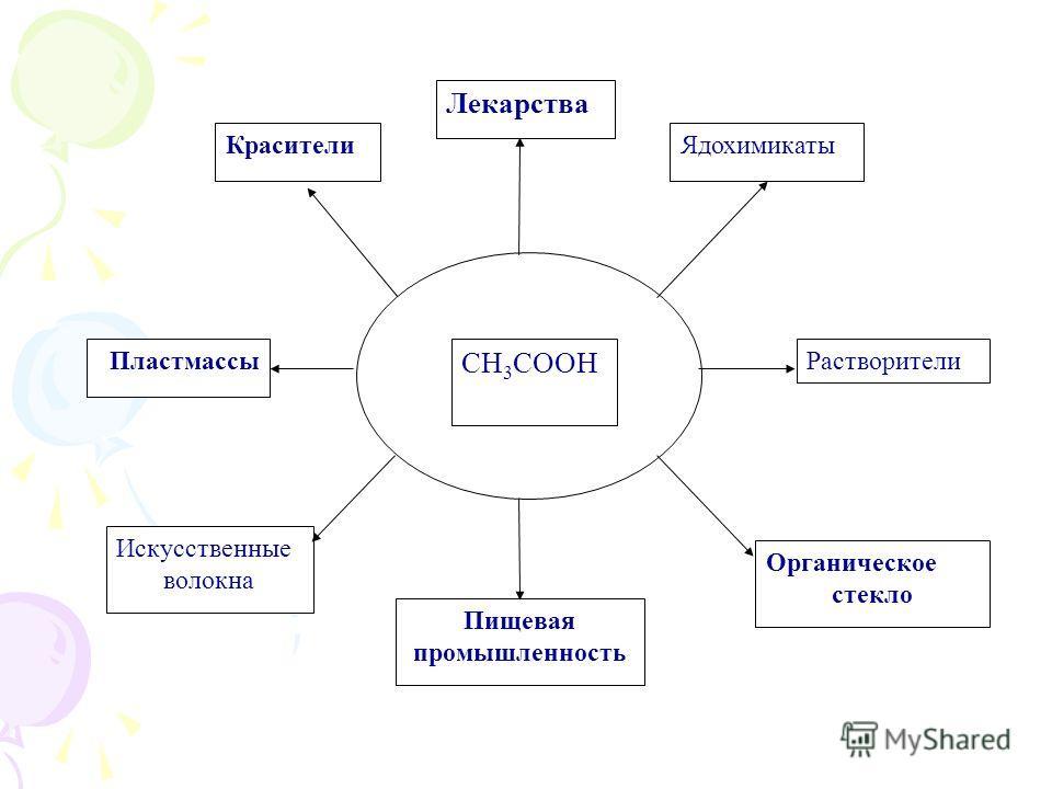 Пищевая промышленность Искусственные волокна Красители Лекарства Ядохимикаты Пластмассы CH 3 COOH Растворители Органическое стекло