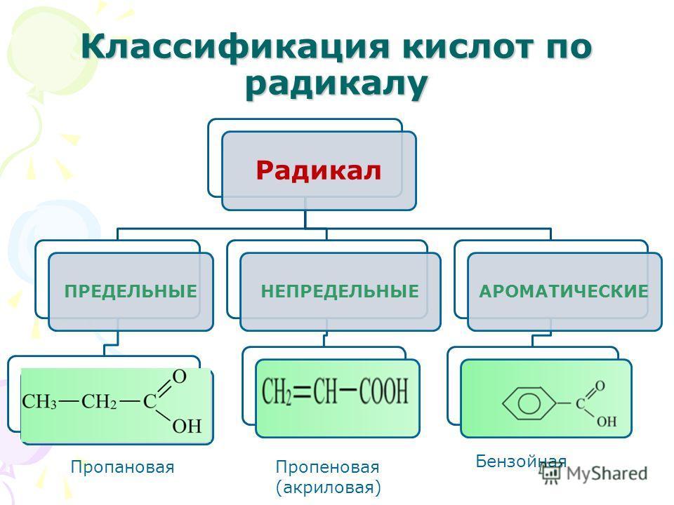 Классификация кислот по радикалу Радикал ПРЕДЕЛЬНЫЕНЕПРЕДЕЛЬНЫЕАРОМАТИЧЕСКИЕ ПропановаяПропеновая (акриловая) Бензойная
