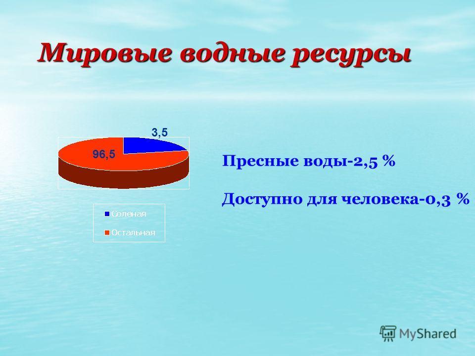 Мировые водные ресурсы Мировые водные ресурсы Пресные воды-2,5 % Доступно для человека-0,3 % 96,5 3,5