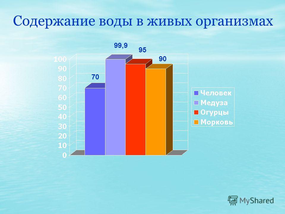 Содержание воды в живых организмах 70 99,9 95 90