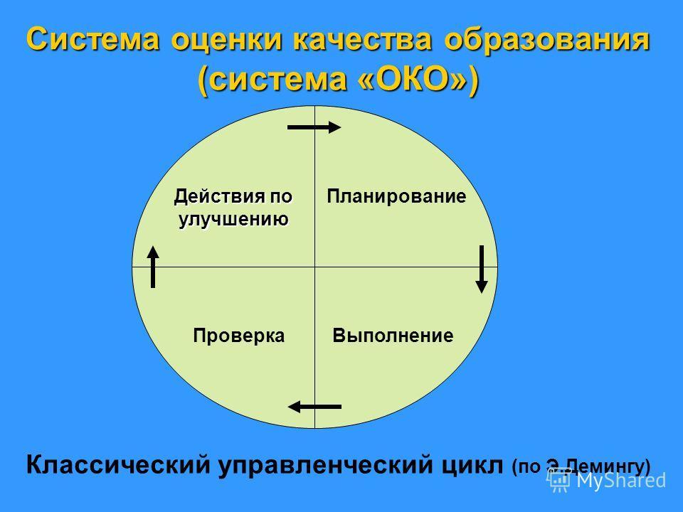 Система оценки качества образования (система «ОКО») Планирование Действия по улучшению ВыполнениеПроверка Классический управленческий цикл (по Э.Демингу)