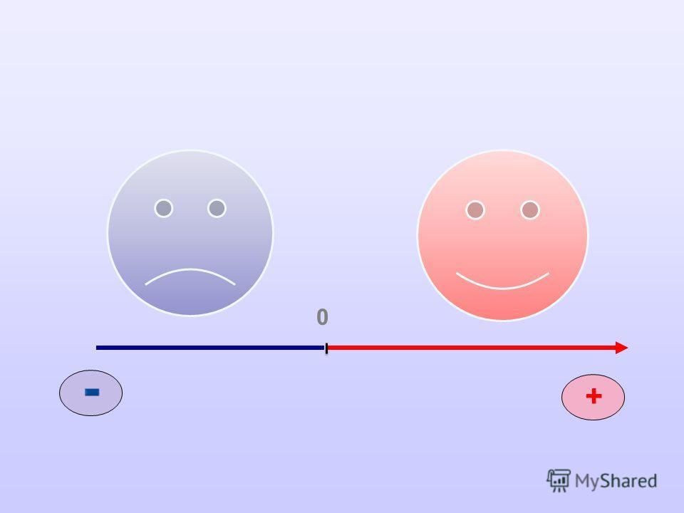 1. Координатная прямая – это Г) прямая с выбранным на ней началом отсчета, единичным отрезком и направлением. 2. Отрицательные числа – это В) числа, которые расположены слева от нуля; 3. Нуль является Г) ни положительным ни отрицательным. 4.Положожит