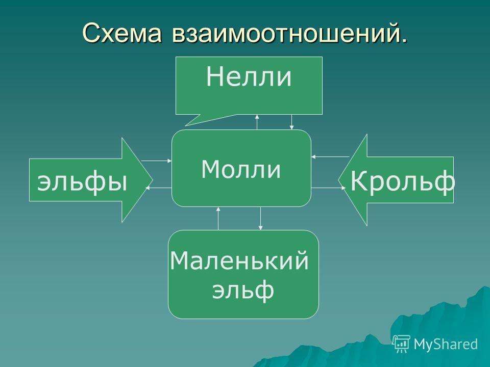 Схема взаимоотношений. Молли эльфы Крольф Нелли Маленький эльф