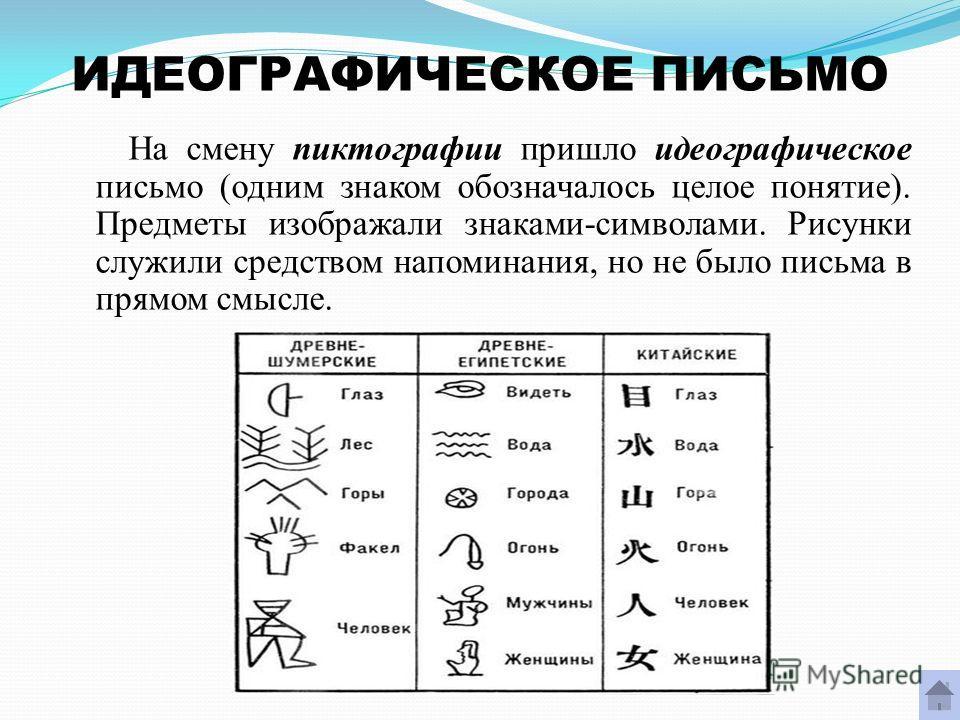 ИДЕОГРАФИЧЕСКОЕ ПИСЬМО На смену пиктографии пришло идеографическое письмо (одним знаком обозначалось целое понятие). Предметы изображали знаками-символами. Рисунки служили средством напоминания, но не было письма в прямом смысле.