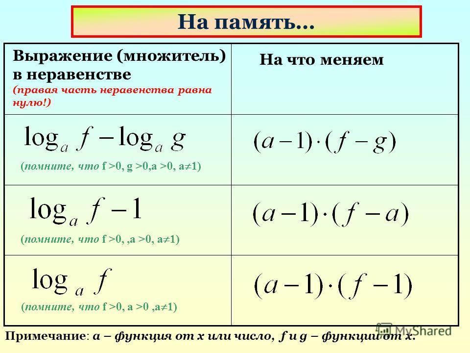 На память… Выражение (множитель) в неравенстве (правая часть неравенства равна нулю!) На что меняем (помните, что f >0, g >0,a >0, a 1) (помните, что f >0,,a >0, a 1) (помните, что f >0, a >0,a 1) Примечание: a – функция от х или число, f и g – функц