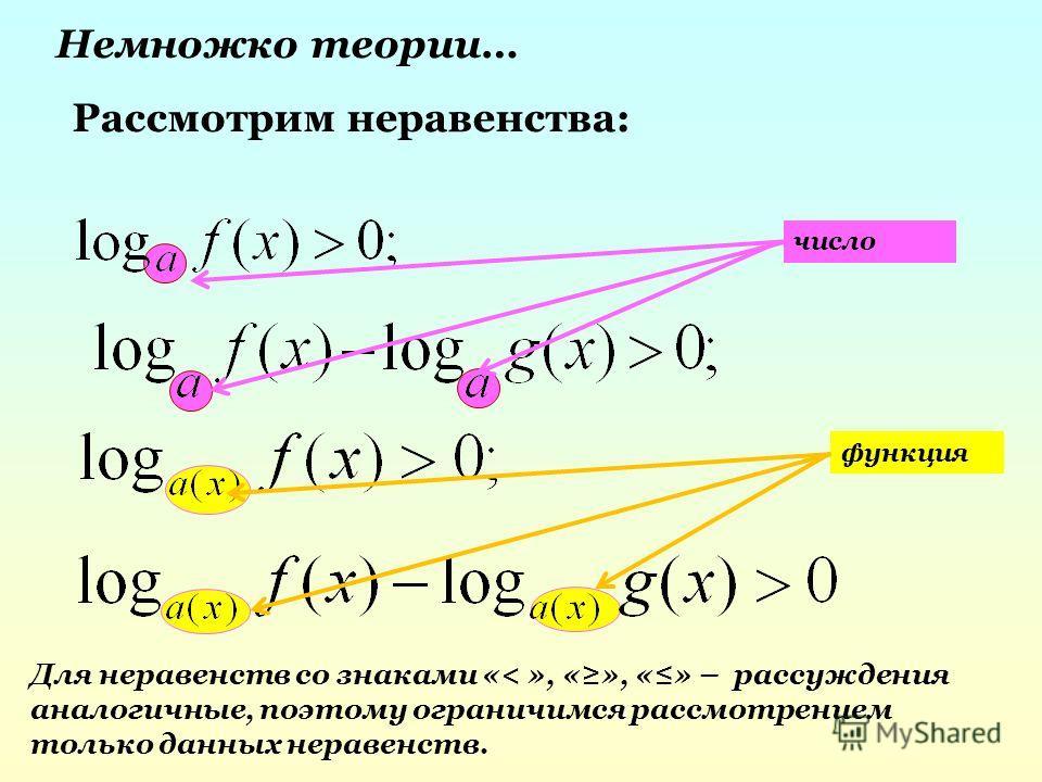 Немножко теории… Рассмотрим неравенства: число функция Для неравенств со знаками «< », «», «» – рассуждения аналогичные, поэтому ограничимся рассмотрением только данных неравенств.