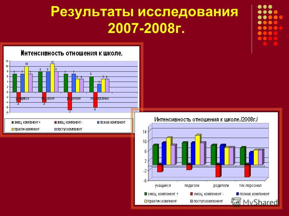 Результаты исследования 2007-2008г.