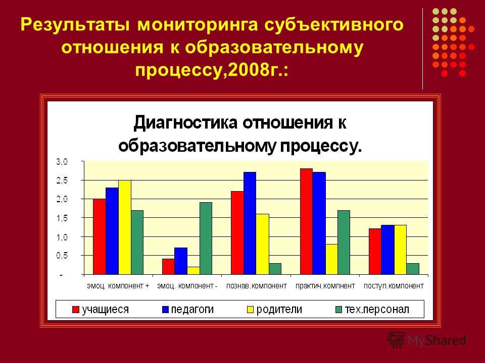 Результаты мониторинга субъективного отношения к образовательному процессу,2008г.: