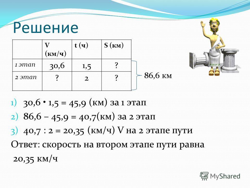 Решение V (км/ч) t (ч)S (км) 1 этап 30,61,5? 2 этап ?2? 1) 30,6 1,5 = 45,9 (км) за 1 этап 2) 86,6 – 45,9 = 40,7(км) за 2 этап 3) 40,7 : 2 = 20,35 (км/ч) V на 2 этапе пути Ответ: скорость на втором этапе пути равна 20,35 км/ч 86,6 км
