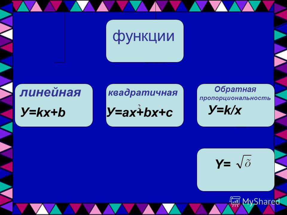 функции линейная квадратичная Обратная пропорциональность У=kx+bУ=ax+bx+c У=k/x Y=