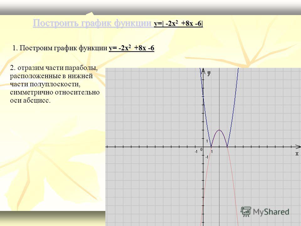Построить график функции Построить график функции y=| -2x 2 +8x -6| Построить график функции 1. Построим график функции y= -2x 2 +8x -6 2. отразим части параболы, расположенные в нижней части полуплоскости, симметрично относительно оси абсцисс.
