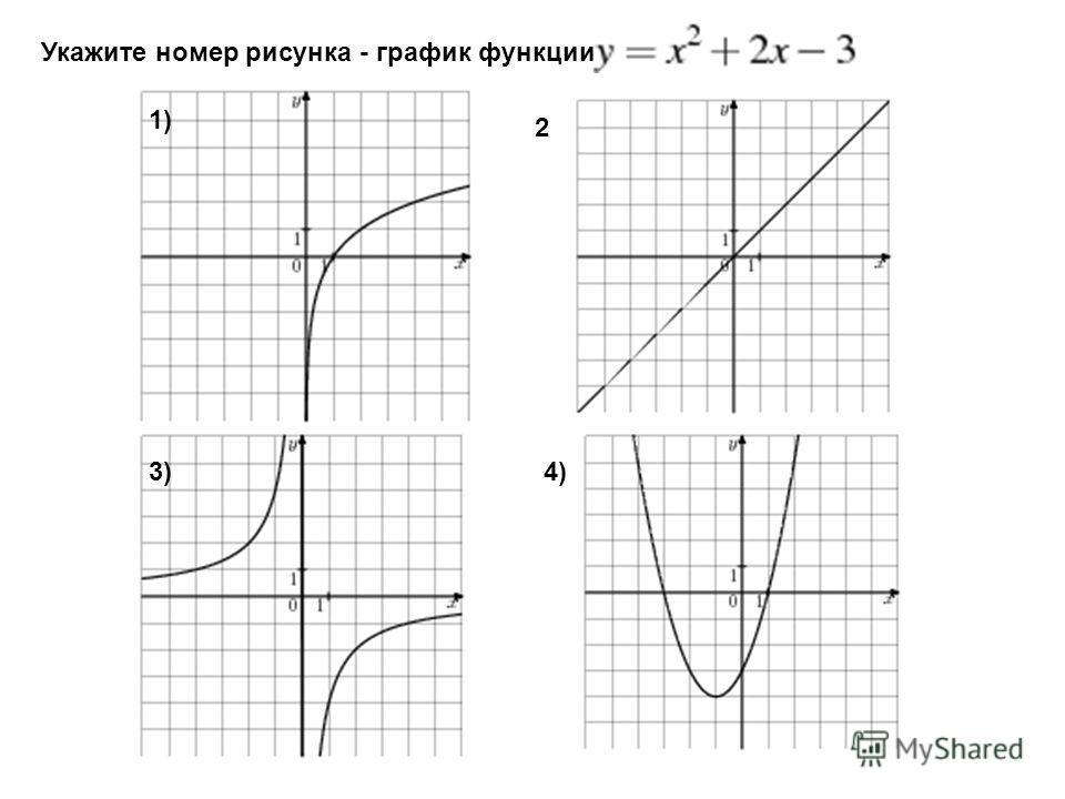 Укажите номер рисунка - график функции 1) 2 3)3)4)4)