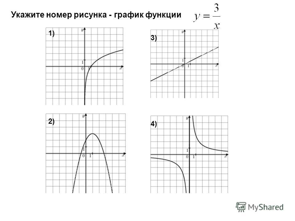 Укажите номер рисунка - график функции 1)1) 2)2) 3)3) 4)4)