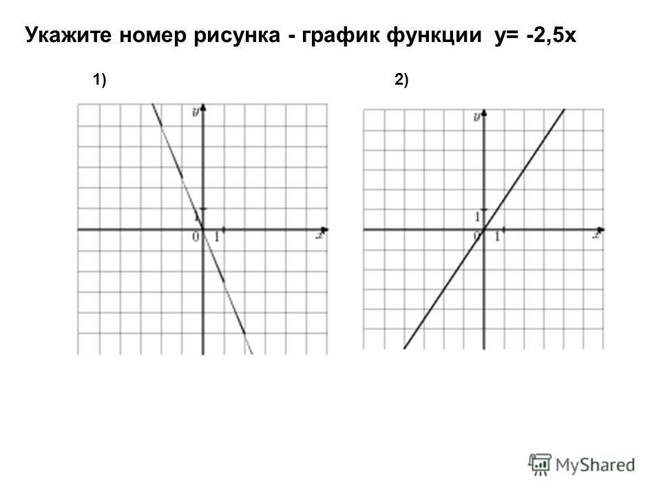 Укажите номер рисунка - график функции у= -2,5х 1)2)2)