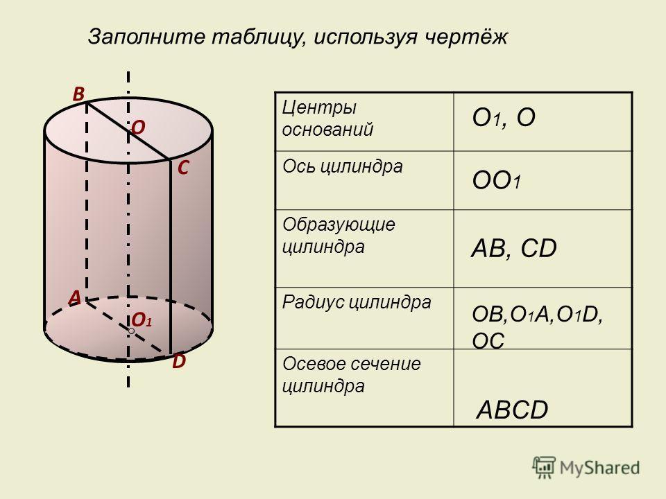 В Центры оснований Ось цилиндра Образующие цилиндра Радиус цилиндра Осевое сечение цилиндра О1О1 D С А О 1, О ОО 1 АВ, CD ABCD ОВ,О 1 А,О 1 D, ОС Заполните таблицу, используя чертёж О
